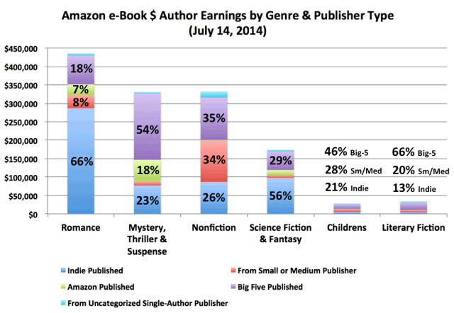 author-earnings-by-genre-and-publisher-type-5