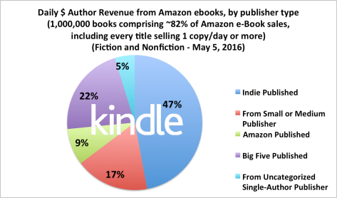 ebook-author-earnings-1m-201605