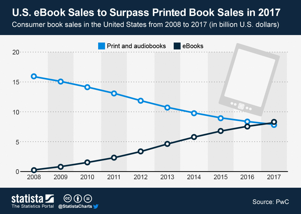 US eBook_Sales_to_Surpass_Printed_Book_Sales_in_2017_n
